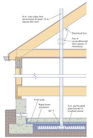 types of foundations for homes radon mitigation systems fine homebuilding