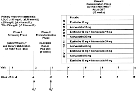 effect of ezetimibe coadministered with atorvastatin in 628