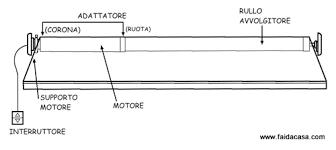 motori tende da sole automazioni per tende da sole