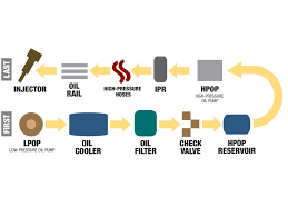 heui how high pressure oil injection systems work diesel power