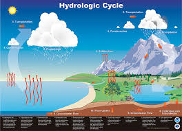 Image of a chart illustrating the water cycle on earth and the atmosphere