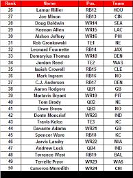 Fantasy Football Bench Players Top 100 Fantasy Players For 2017 Adam Rank U0027s List Nfl Com