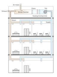 How To Design Home Hvac System Residential Hvac Duct Design Residential Hvac Diagram