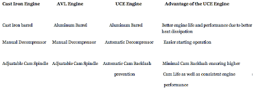 royal enfield unit construction uce engine vs royal enfield cast