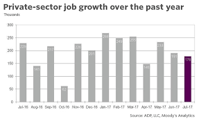 black friday jobs private sector continues to see strong job gains in july adp says