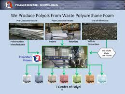 polymer research tech u2013 industry