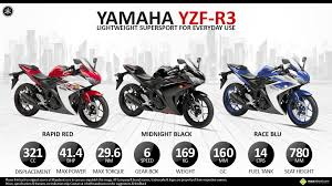 cbr india yamaha launches sports bike u0027yzf r3 u0027 in india at rs 3 25 lakh
