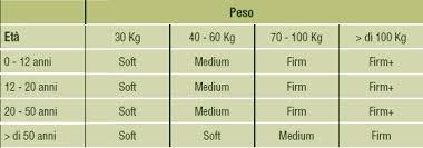 peso materasso due pesi una misura