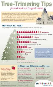 tree trimming tips from biltmore including how many ornaments and