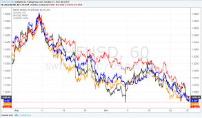 To Usd Bottoming Eur Usd Topping Patterns Point To Usd Strength