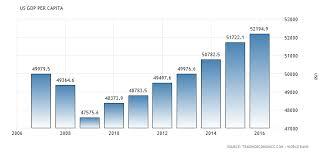 Average Rent By State United States Gdp Per Capita 1960 2017 Data Chart Calendar