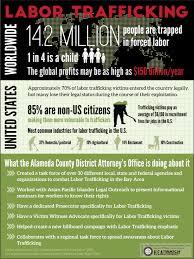 Human Trafficking Estimates by Human Trafficking How Human Trafficking Occurs H E A T