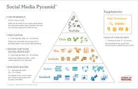social media plan the social media diet mspmentor blog