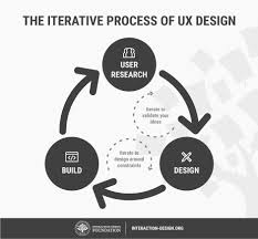 what is the process of writing a research paper how to change your career from graphic design to ux design iterative problem solving