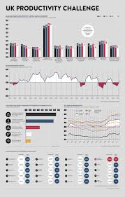Challenge Uk Infographic Uk Productivity Challenge