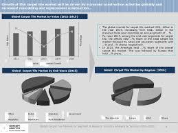 The Carpet Market Global Carpet Tile Market By Segment U0026 Region Industry Analysis U0026 O U2026