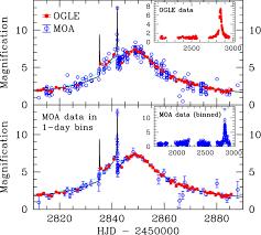 Moa Map Planetary Microlensing Ogle 2003 Blg 235 Moa 2003 Blg 53