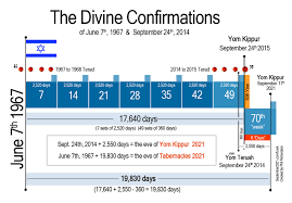 seven feasts of the messiah the fall feast days explained for christians jews antichrist