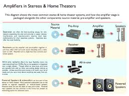 amplifier for home theater subwoofer wattage for stereo and home theaters explained turbofuture