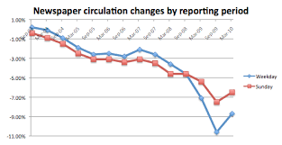 audit bureau of circulation usa moderating declines parsing the naa s spin on newspaper circ data
