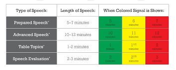 Color Meanings Chart by What Do The Colored Signals Mean Toastmasters Waltham Ma