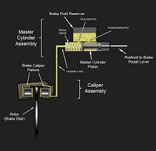 hydraulic brake wikipedia