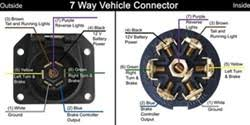 wiring color code on ford motor home with 7 way connector and car