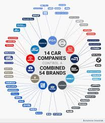 baojun logo infographic these 14 companies control the entire auto industry