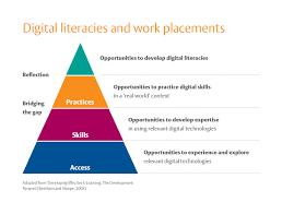 developing digital literacies jisc