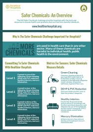 Challenge Harmful Safer Chemicals Healthier Hospitals Initiative