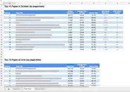 Spreadsheet Components Creating A Custom Google Analytics Report In A Google Spreadsheet