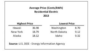 utilities for a 1 bedroom apartment average cost of all utilities for a 1 bedroom apartment www