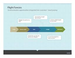 united airlines unlocking social media sales socially presented by u2026