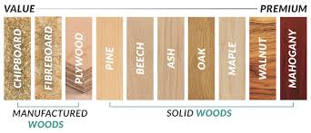 How To Mix And Match Cherry Oak And Maple Wood Stains For by Guide To Wood Types Furniture 123