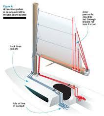 update your reefing sail magazine