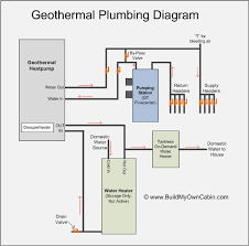 House Plumbing System Geothermal Plumbing Diagram Home Building Resources Pinterest