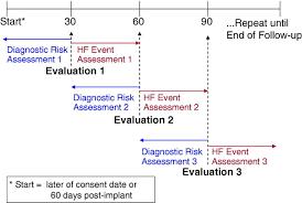 combined heart failure device diagnostics identify patients at