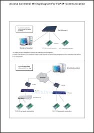new 4 door network access control controller board 110v 240v