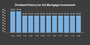 Sei Institutional Investment Trust Ag Mortgage Investment Trust Inc Mitt To Issue Quarterly Dividend