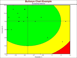 Seeking Bullseye When To Use A Bullseye Chart