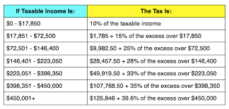 irs payroll tax tables irs announces 2013 tax rates standard deduction amounts and more
