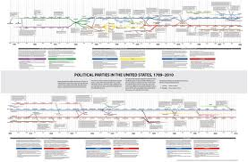 timeline of political parties apush heritage