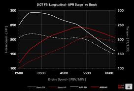 audi a4 2 0 turbo upgrade apr 2 0 tfsi longitudinal ecu upgrade