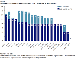 how many paid days are common in different countries around
