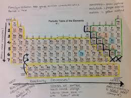the periodic table lab answers periodic table of elements lab activity best of foldable science