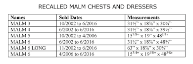 following an additional child fatality ikea recalls 29 million