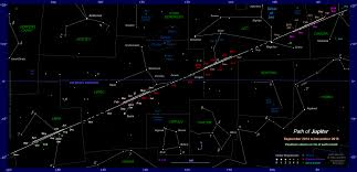 the position of jupiter in the sky 2014 to 2018