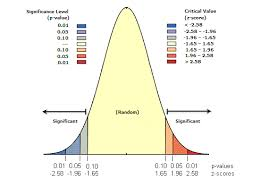 Normal Distribution Z Score Table What Is A Z Score What Is A P Value U2014arcgis Pro Arcgis Desktop