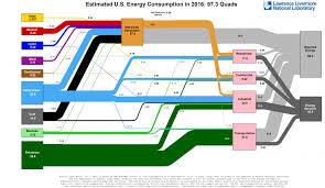 diagram diagram phenomenallow chart image ideas powerpoint