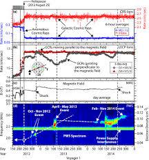 precursors to interstellar shocks of solar origin iopscience